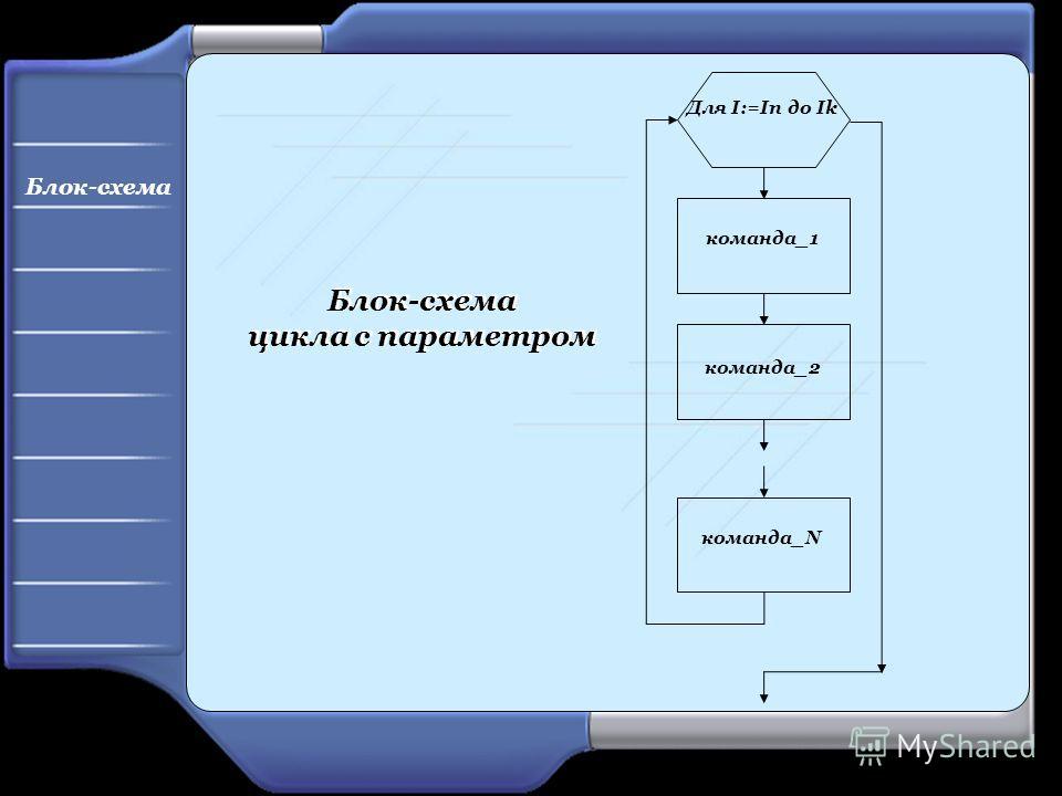 Для I:=In до Ik команда_1 команда_2 команда_N Блок-схема цикла с параметром Блок-схема