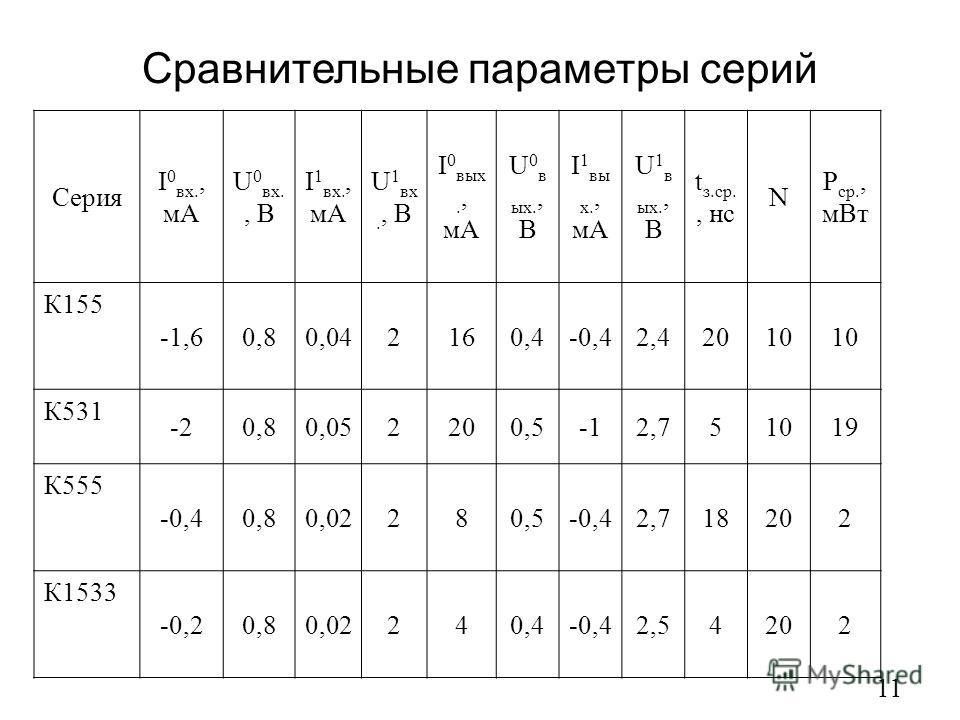 Сравнительные параметры серий 11 Серия I 0 вх., мА U 0 вх., В I 1 вх., мА U 1 вх., В I 0 вых., мА U 0 в ых., В I 1 вы х., мА U 1 в ых., В t з.ср., нс N P ср., мВт К155 -1,60,80,042160,4-0,42,42010 К531 -20,80,052200,52,751019 К555 -0,40,80,02280,5-0,