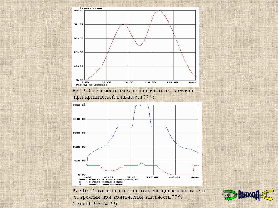 Рис.9. Зависимость расхода конденсата от времени при критической влажности 77 %. Рис.10. Точки начала и конца конденсации в зависимости от времени при критической влажности 77 % (ветви 1-5-6-24-25).
