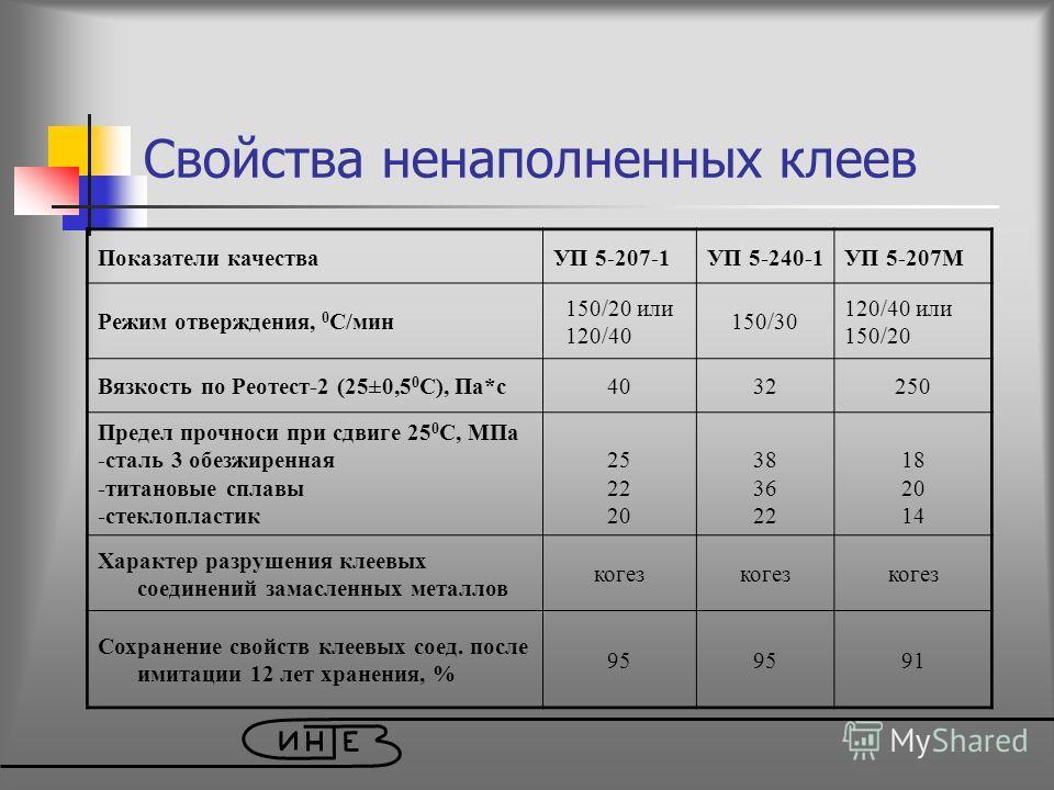 Свойства ненаполненных клеев Показатели качестваУП 5-207-1УП 5-240-1УП 5-207М Режим отверждения, 0 С/мин 150/20 или 120/40 150/30 120/40 или 150/20 Вязкость по Реотест-2 (25±0,5 0 С), Па*с4032250 Предел прочноси при сдвиге 25 0 С, МПа -сталь 3 обезжи