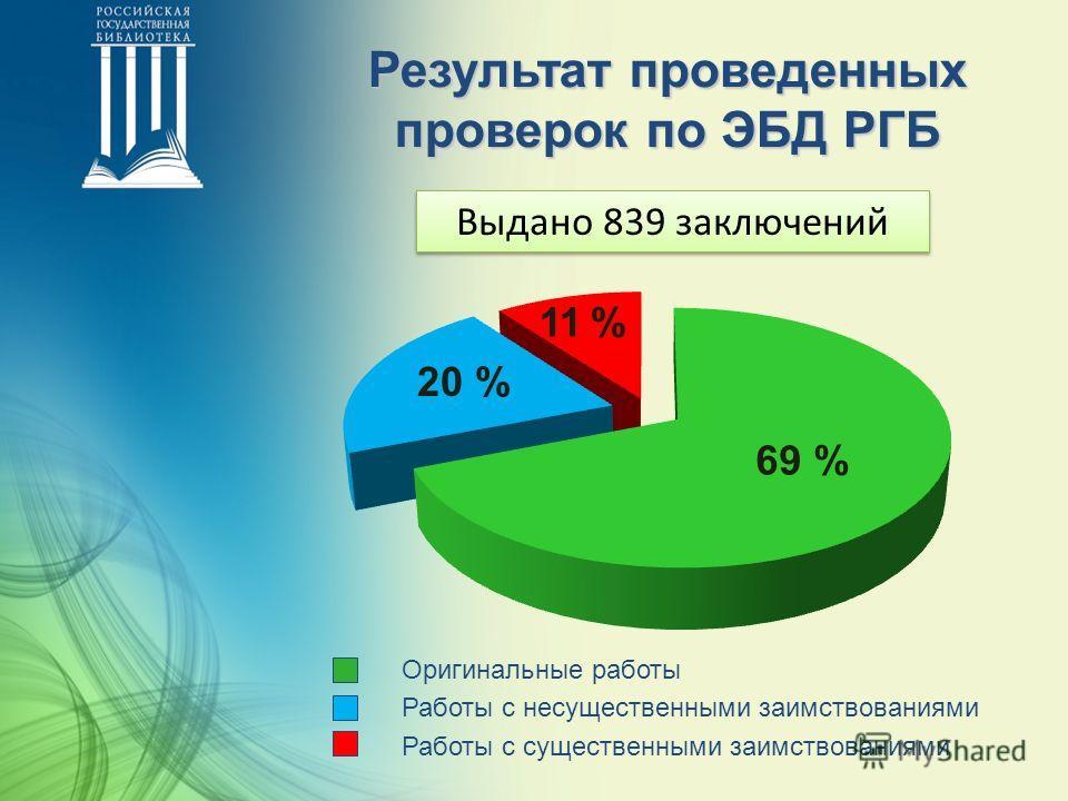 Результат проведенных проверок по ЭБД РГБ Выдано 839 заключений 11 % 20 % 69 % Оригинальные работы Работы с несущественными заимствованиями Работы с существенными заимствованиями