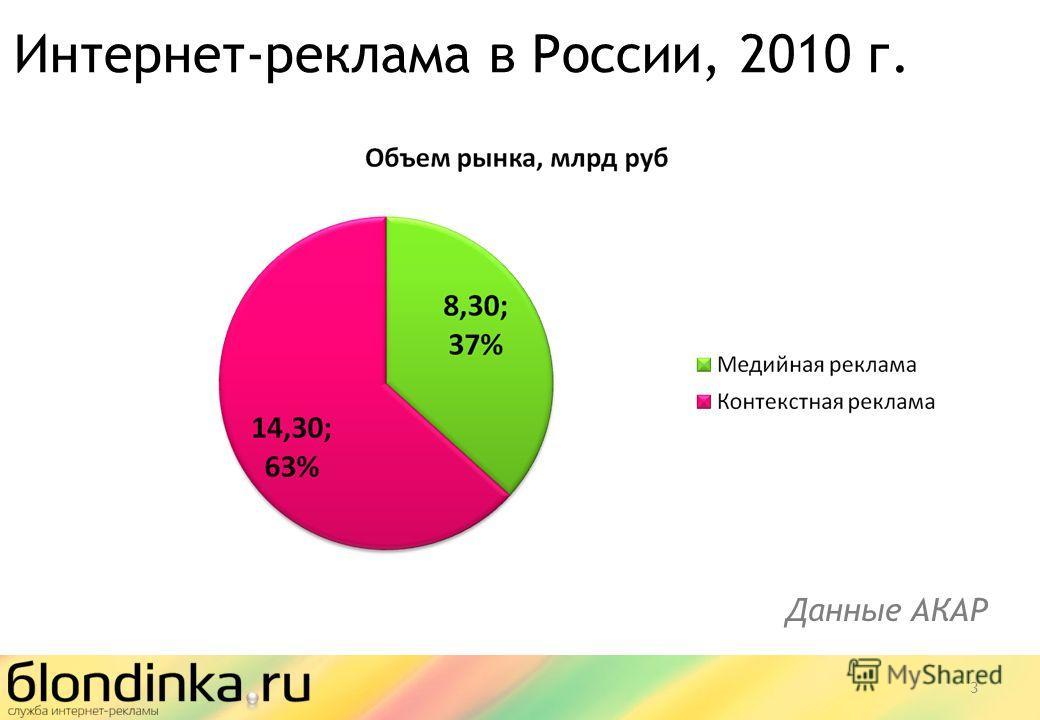 Интернет-реклама в России, 2010 г. 3 Данные АКАР