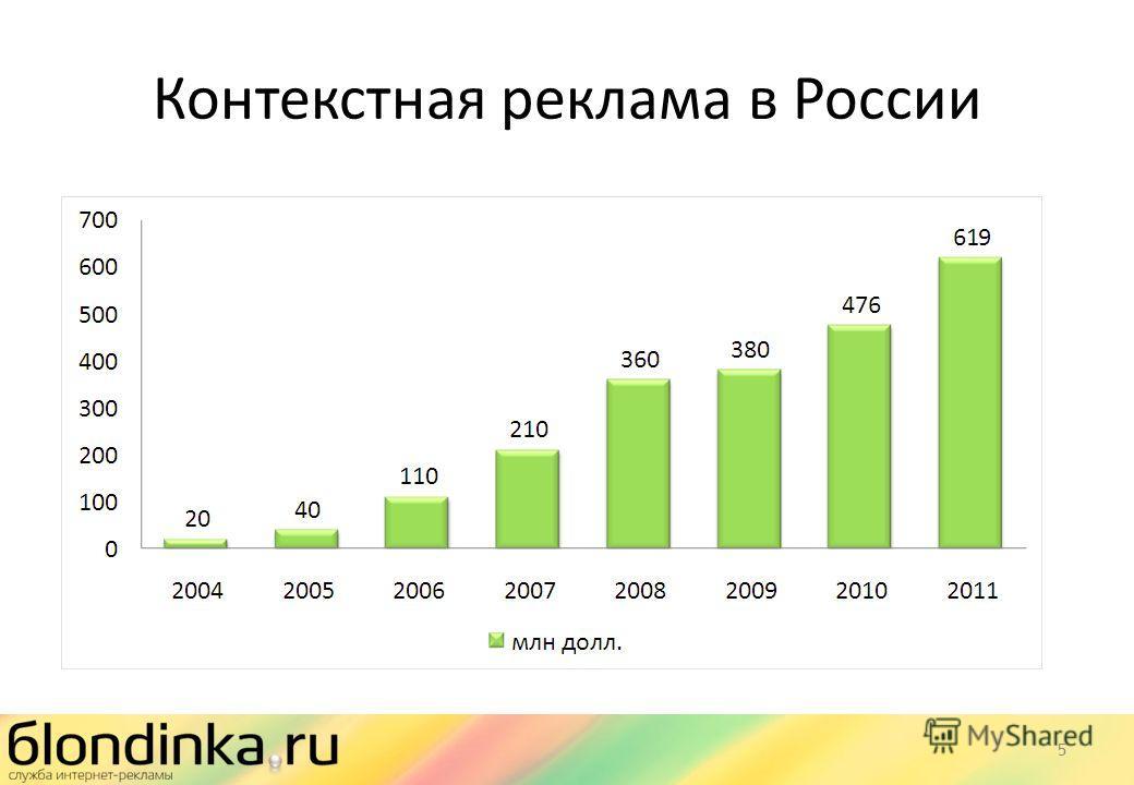 Контекстная реклама в России 5