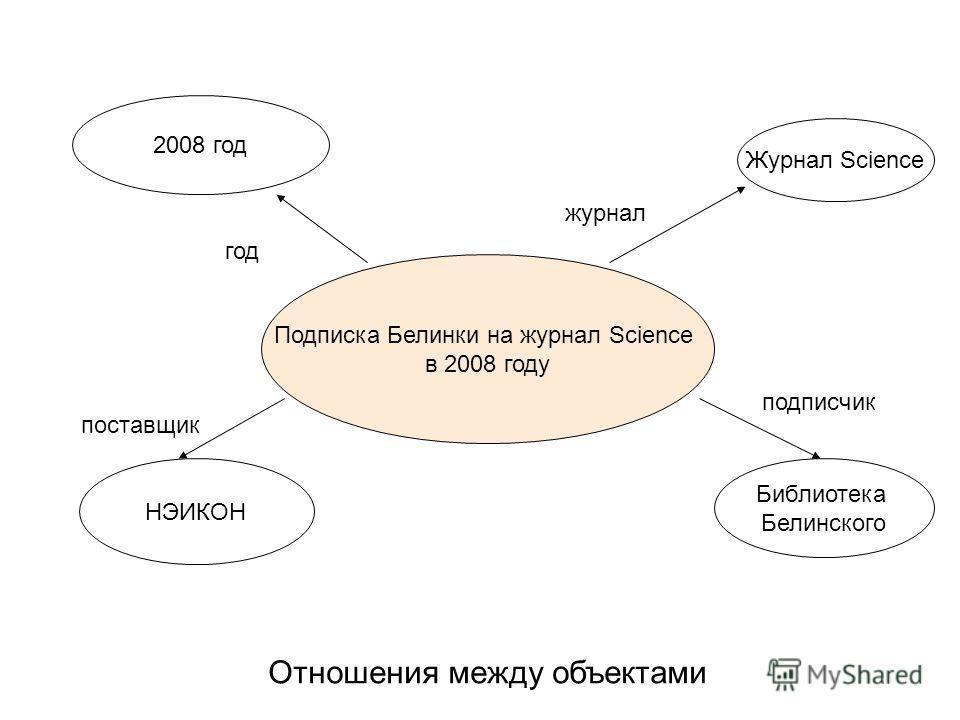 Отношения между объектами Подписка Белинки на журнал Science в 2008 году Журнал Science Библиотека Белинского НЭИКОН 2008 год подписчик поставщик журнал год