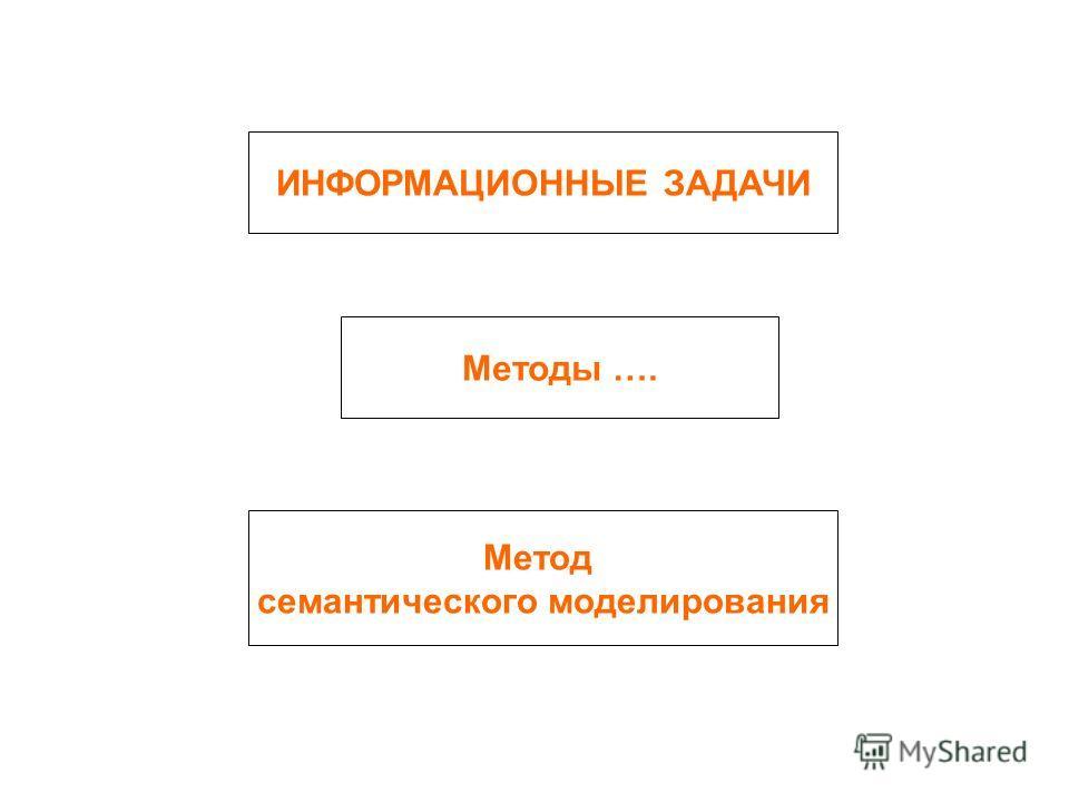 ИНФОРМАЦИОННЫЕ ЗАДАЧИ Методы …. Метод семантического моделирования