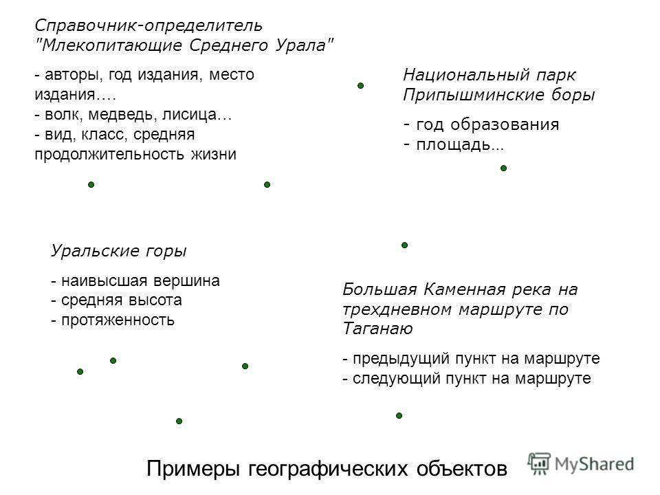 Примеры географических объектов Справочник-определитель