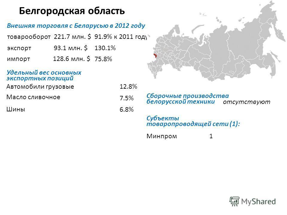 Белгородская область Внешняя торговля с Беларусью в 2012 году товарооборот экспорт импорт Удельный вес основных экспортных позиций Автомобили грузовые Масло сливочное Шины Субъекты товаропроводящей сети (1): Минпром1 221.7 млн. $91.9% к 2011 году 93.