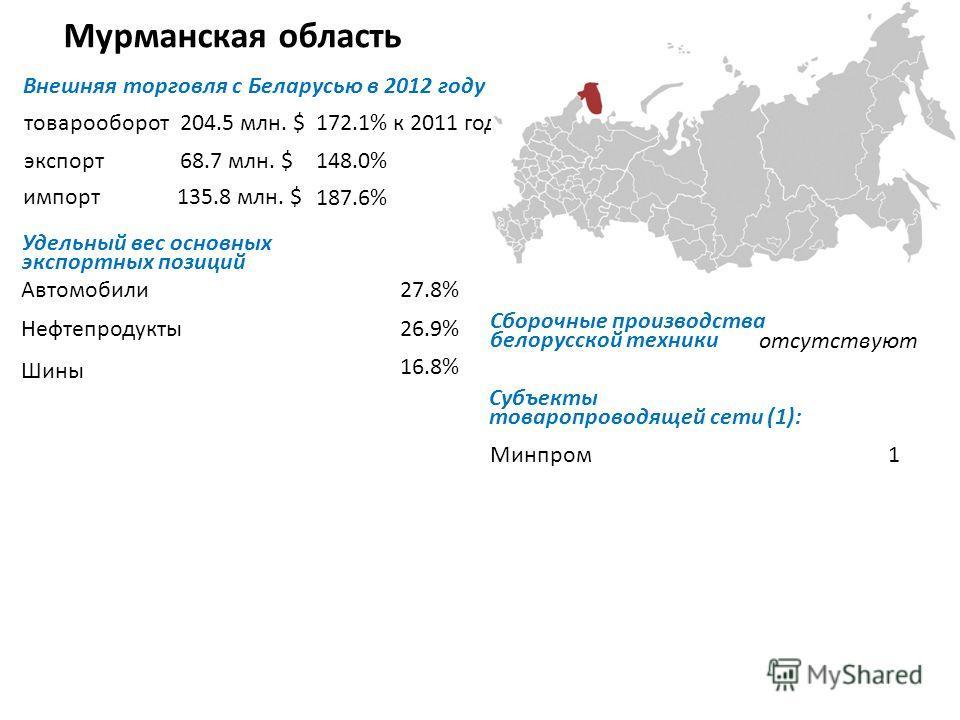 Мурманская область Внешняя торговля с Беларусью в 2012 году товарооборот экспорт импорт Удельный вес основных экспортных позиций Автомобили Нефтепродукты Шины Субъекты товаропроводящей сети (1): Минпром 1 204.5 млн. $172.1% к 2011 году 68.7 млн. $148