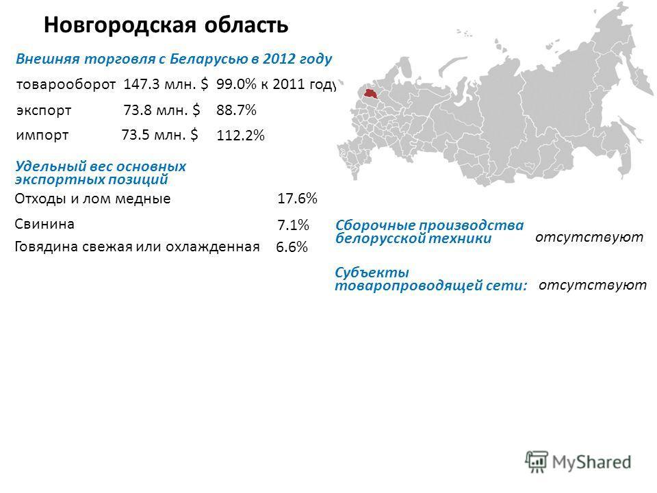 Новгородская область Внешняя торговля с Беларусью в 2012 году товарооборот экспорт импорт Удельный вес основных экспортных позиций Отходы и лом медные Свинина Субъекты товаропроводящей сети: 147.3 млн. $99.0% к 2011 году 73.8 млн. $88.7% 73.5 млн. $