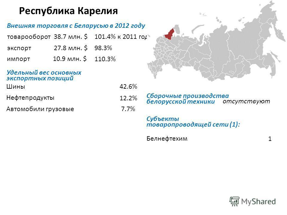 Республика Карелия Внешняя торговля с Беларусью в 2012 году товарооборот экспорт импорт Удельный вес основных экспортных позиций Шины Нефтепродукты Автомобили грузовые Субъекты товаропроводящей сети (1): Белнефтехим 1 38.7 млн. $101.4% к 2011 году 27