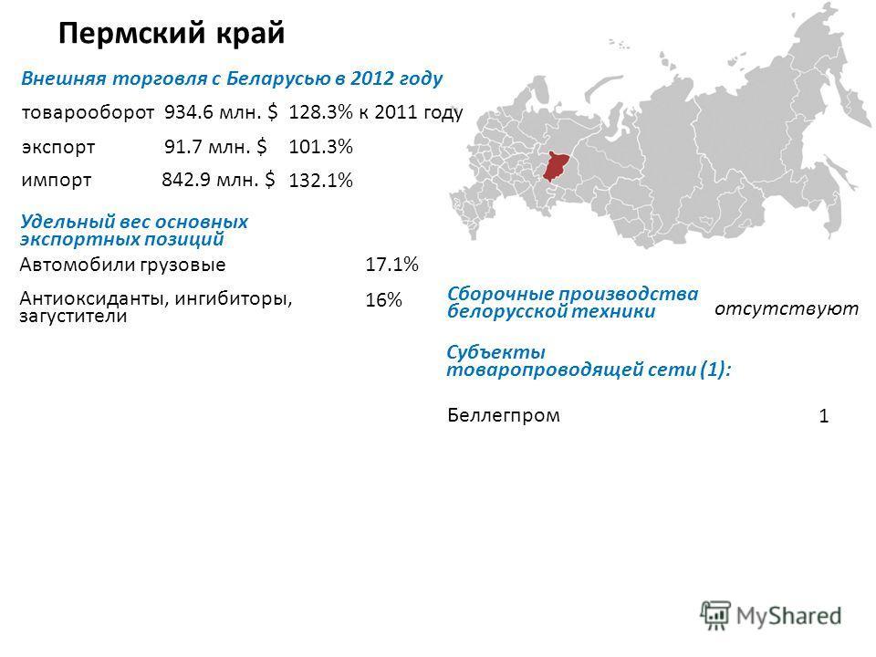 Пермский край Внешняя торговля с Беларусью в 2012 году товарооборот экспорт импорт Удельный вес основных экспортных позиций Автомобили грузовые Антиоксиданты, ингибиторы, загустители отсутствуют Субъекты товаропроводящей сети (1): Беллегпром 1 934.6