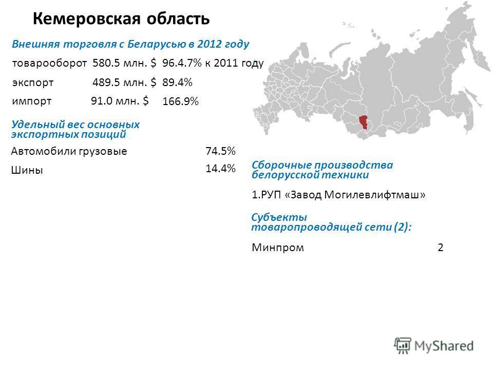 Кемеровская область Внешняя торговля с Беларусью в 2012 году товарооборот экспорт импорт Удельный вес основных экспортных позиций Автомобили грузовые Шины 1.РУП «Завод Могилевлифтмаш» Субъекты товаропроводящей сети (2): Минпром2 580.5 млн. $96.4.7% к