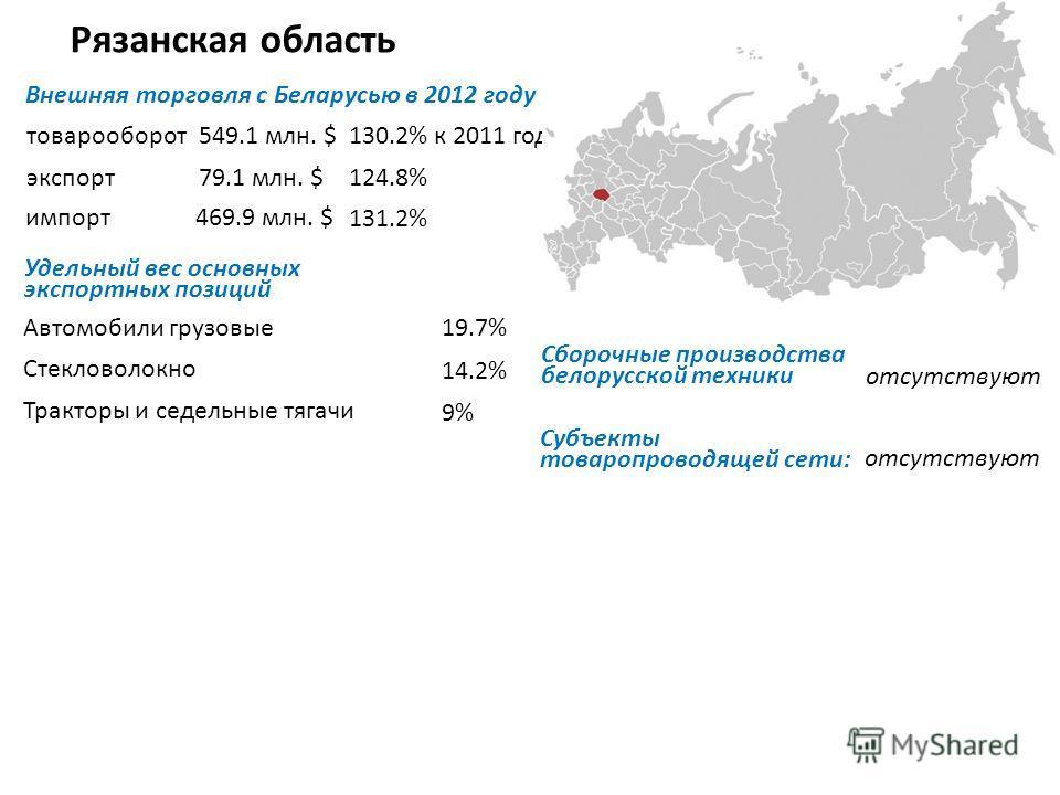 Рязанская область Внешняя торговля с Беларусью в 2012 году товарооборот экспорт импорт Удельный вес основных экспортных позиций Автомобили грузовые Стекловолокно Тракторы и седельные тягачи Субъекты товаропроводящей сети: 549.1 млн. $130.2% к 2011 го