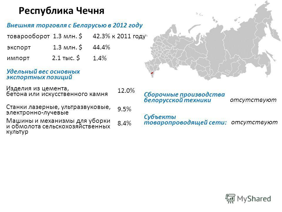 Республика Чечня Внешняя торговля с Беларусью в 2012 году товарооборот экспорт импорт Удельный вес основных экспортных позиций Изделия из цемента, бетона или искусственного камня Станки лазерные, ультразвуковые, электронно-лучевые Машины и механизмы