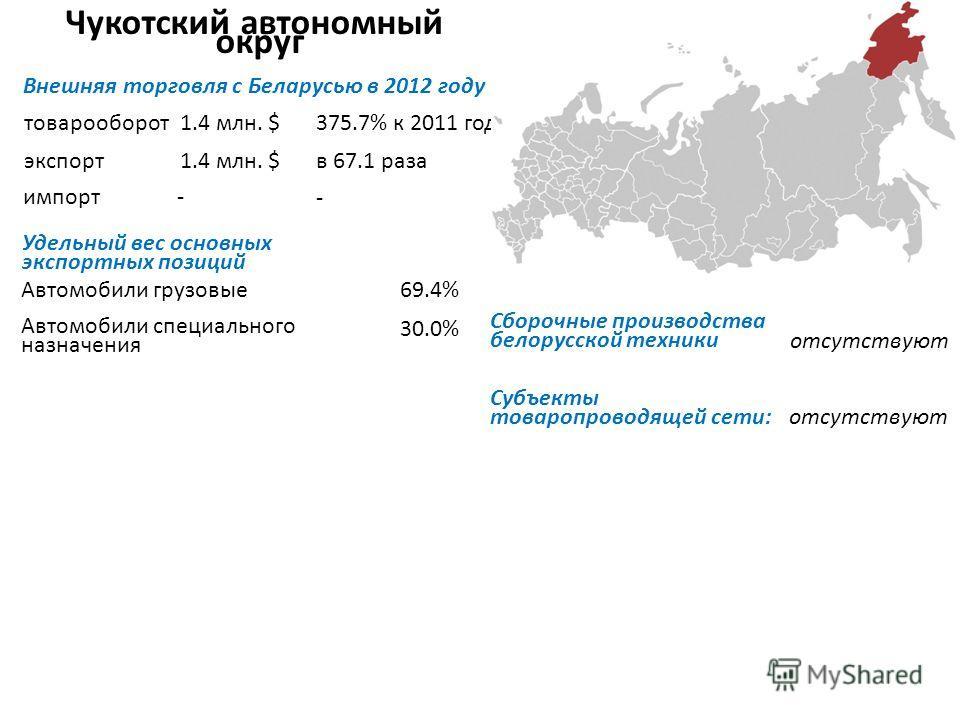 Чукотский автономный округ Внешняя торговля с Беларусью в 2012 году товарооборот экспорт импорт Удельный вес основных экспортных позиций Автомобили грузовые Автомобили специального назначения отсутствуют Субъекты товаропроводящей сети: отсутствуют 1.