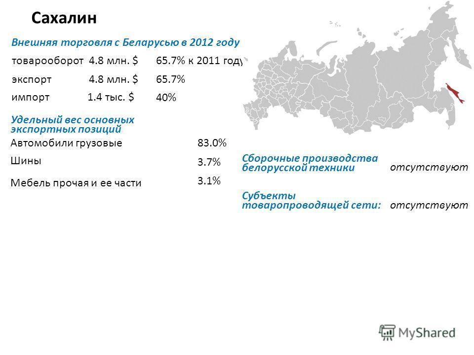 Сахалин Внешняя торговля с Беларусью в 2012 году товарооборот экспорт импорт Удельный вес основных экспортных позиций Автомобили грузовые Шины Мебель прочая и ее части отсутствуют Субъекты товаропроводящей сети: отсутствуют 4.8 млн. $65.7% к 2011 год