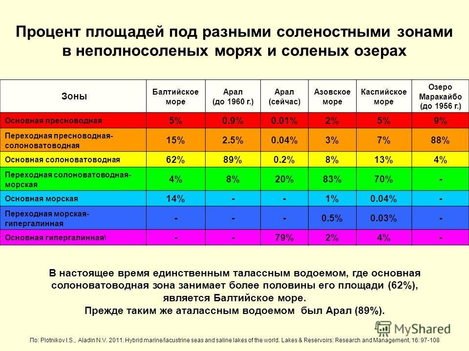 Зоны Балтийское море Арал (до 1960 г.) Арал (сейчас) Азовское море Каспийское море Озеро Маракайбо (до 1956 г.) Основная пресноводная 5%0.9%0.01%2%5%9% Переходная пресноводная- солоноватоводная 15%15%2.5%0.04%3%7%7%88% Основная солоноватоводная 62%62