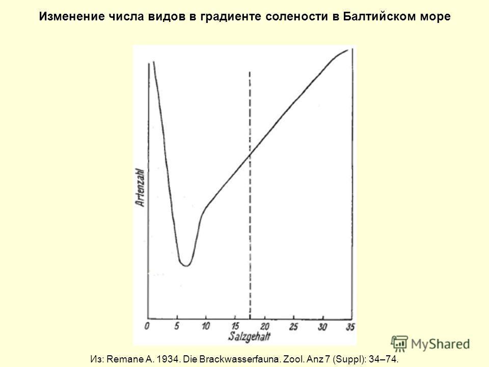 Изменение числа видов в градиенте солености в Балтийском море Из: Remane A. 1934. Die Brackwasserfauna. Zool. Anz 7 (Suppl): 34–74.