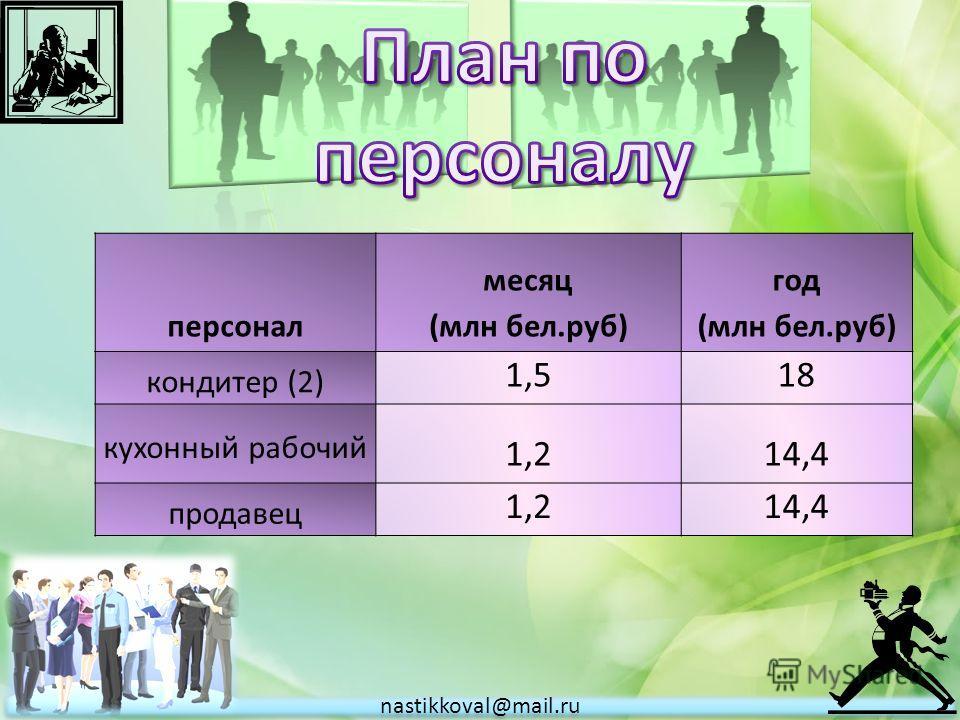 Название Стоимость (млн бел.руб.) Приобретение оборудования81 Затраты на маркетинг0,05 прочие расходы5 nastikkoval@mail.ru