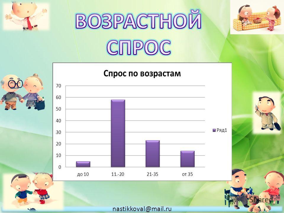 nastikkoval@mail.ru
