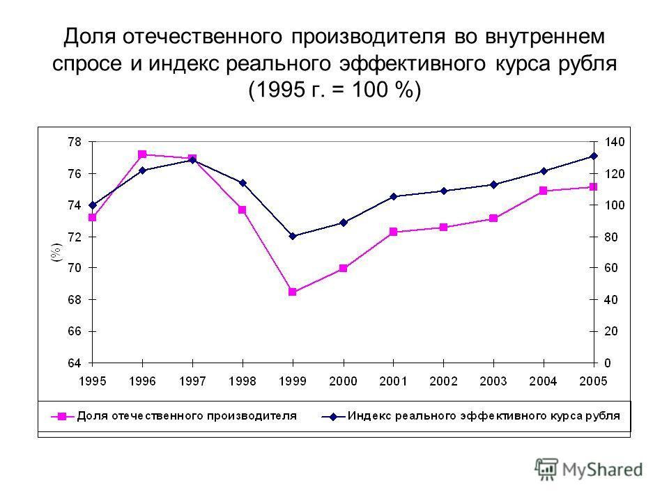 Доля отечественного производителя во внутреннем спросе и индекс реального эффективного курса рубля (1995 г. = 100 %)