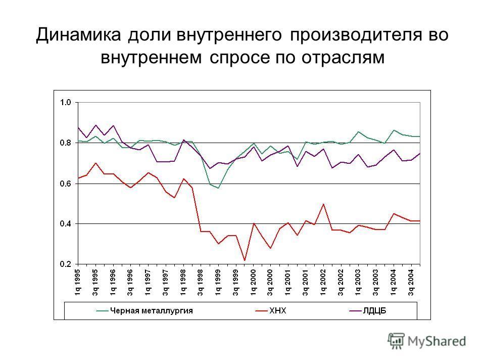 Динамика доли внутреннего производителя во внутреннем спросе по отраслям