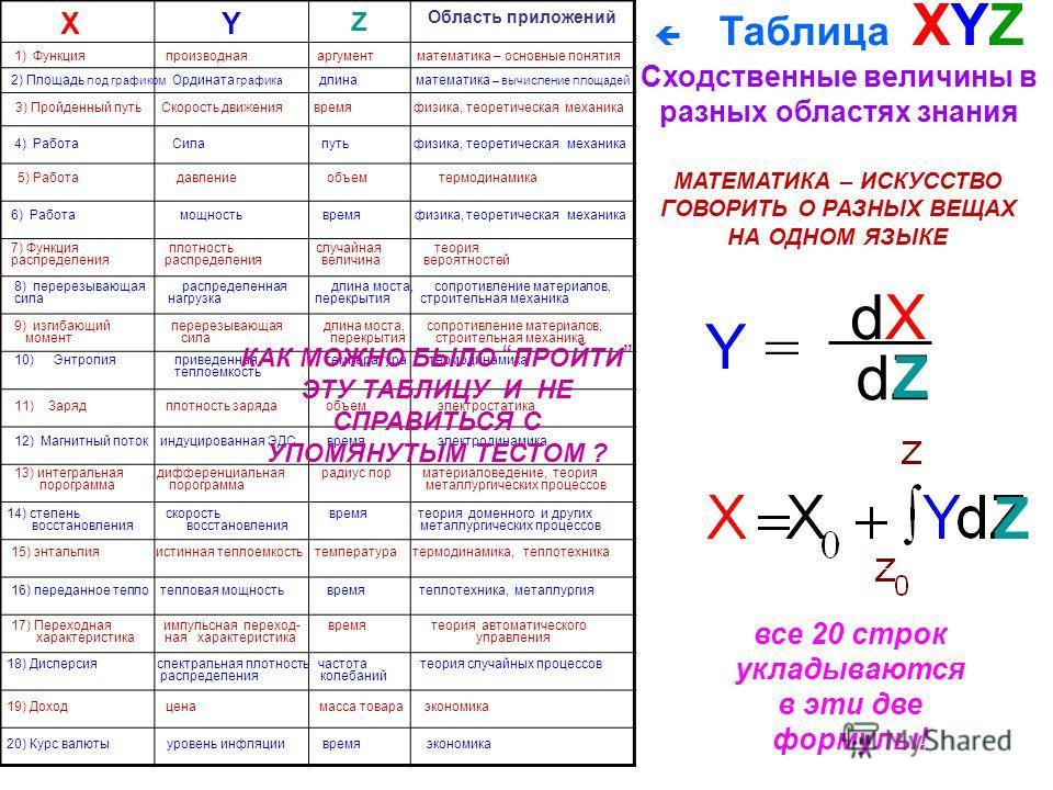 Z dX Y = dZ Z Z Область приложений 2) Площадь под графиком Ордината графика длина математика – вычисление площадей 3) Пройденный путь Скорость движения время физика, теоретическая механика 1) Функция производная аргумент математика – основные понятия