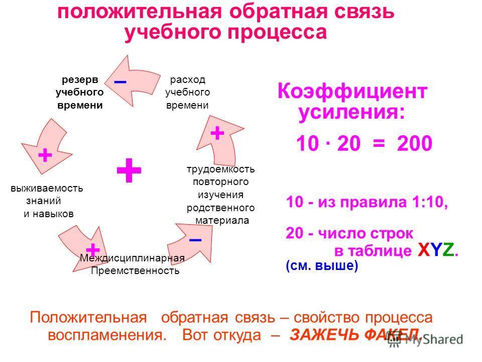 положительная обратная связь учебного процесса 10 - из правила 1:10, 20 - число строк в таблице XYZ. (см. выше) 10 · 20 = 200 Коэффициент усиления: – + + + + – Положительная обратная связь – свойство процесса воспламенения. Вот откуда – ЗАЖЕЧЬ ФАКЕЛ.