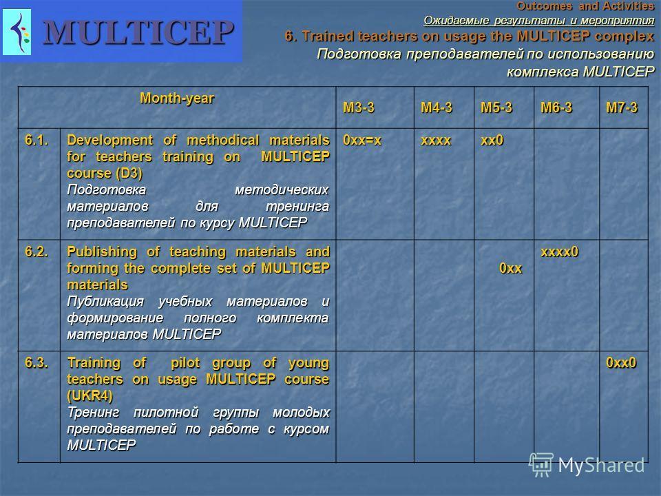 Outcomes and Activities Ожидаемые результаты и мероприятия 6. Trained teachers on usage the MULTICEP complex Подготовка преподавателей по использованию комплекса MULTICEP Подготовка преподавателей по использованию комплекса MULTICEP Month-year M3-3 M