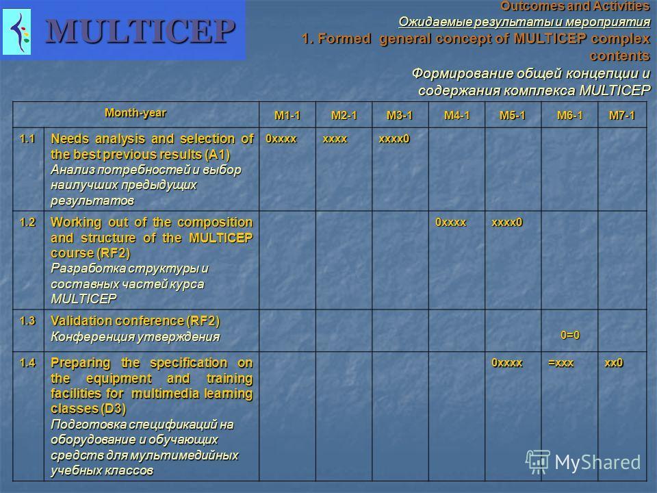 Outcomes and Activities Ожидаемые результаты и мероприятия 1. Formed general concept of MULTICEP complex contents Формирование общей концепции и содержания комплекса MULTICEP Формирование общей концепции и содержания комплекса MULTICEP Month-year M1-