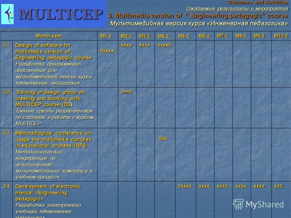 Outcomes and Activities Ожидаемые результаты и мероприятия 3. Multimedia version of Engineering pedagogic course Мультимедийная версия курса «Инженерная педагогика» Мультимедийная версия курса «Инженерная педагогика» Month-year M1-2 M2-2 M3-2 M4-2 M5