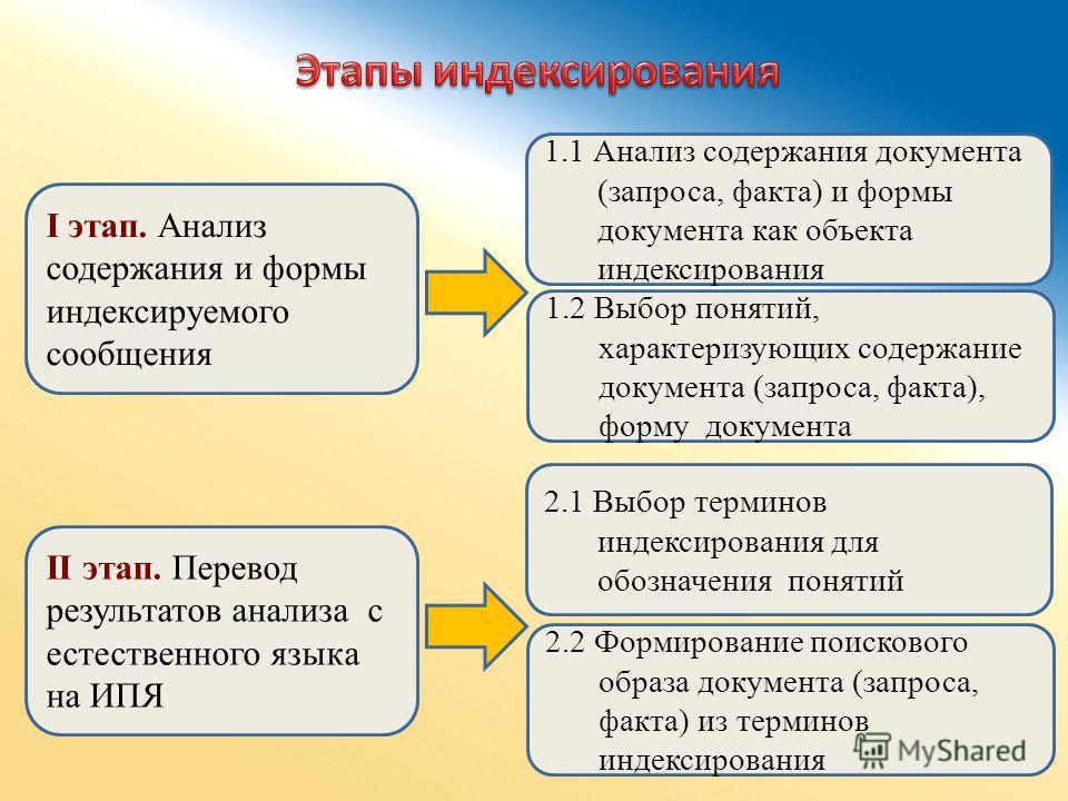 I этап. Анализ содержания и формы индексируемого сообщения II этап. Перевод результатов анализа с естественного языка на ИПЯ 1.1 Анализ содержания документа (запроса, факта) и формы документа как объекта индексирования 1.2 Выбор понятий, характеризую