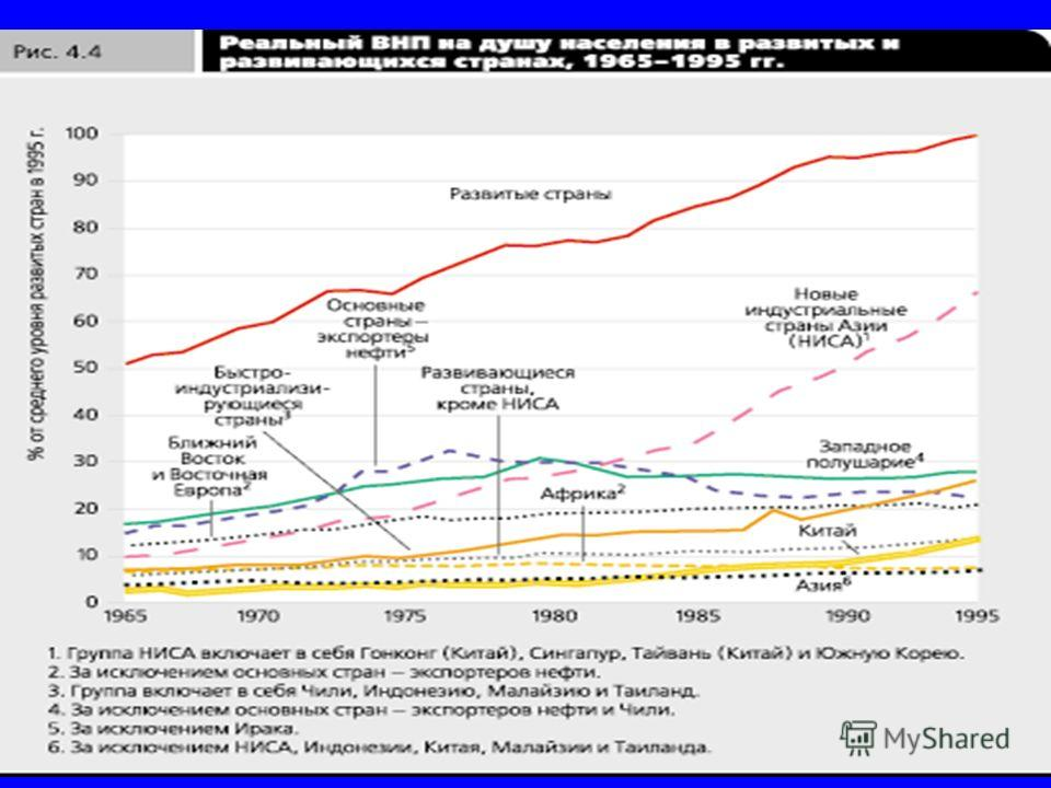 Реальный ВВП на душу населения