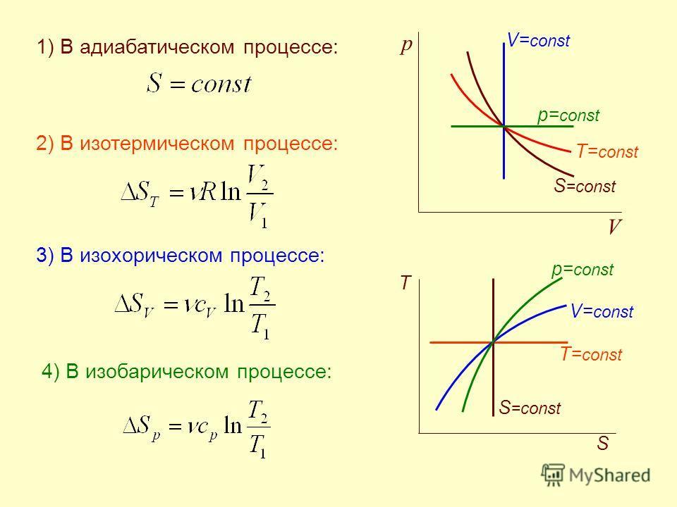 1) В адиабатическом процессе: 2) В изотермическом процессе: 3) В изохорическом процессе: 4) В изобарическом процессе: T T= const р= const S =const V= const V p S S =const T= const V= const р= const
