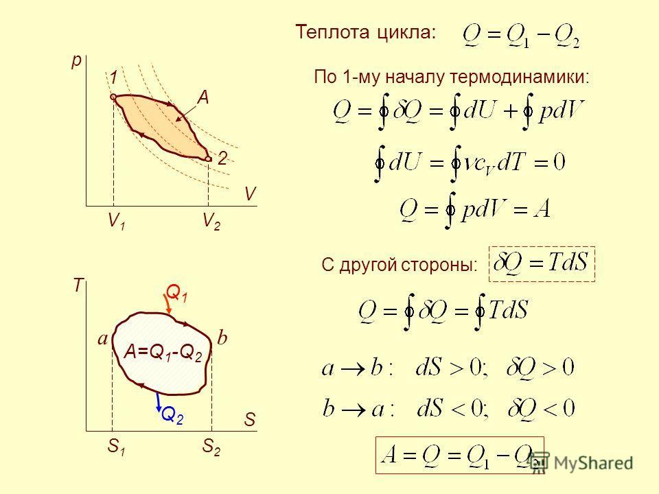 1 2 p V V1V1 V2V2 T S S1S1 S2S2 A A=Q 1 -Q 2 Q1Q1 Q2Q2 Теплота цикла: По 1-му началу термодинамики: С другой стороны: ab