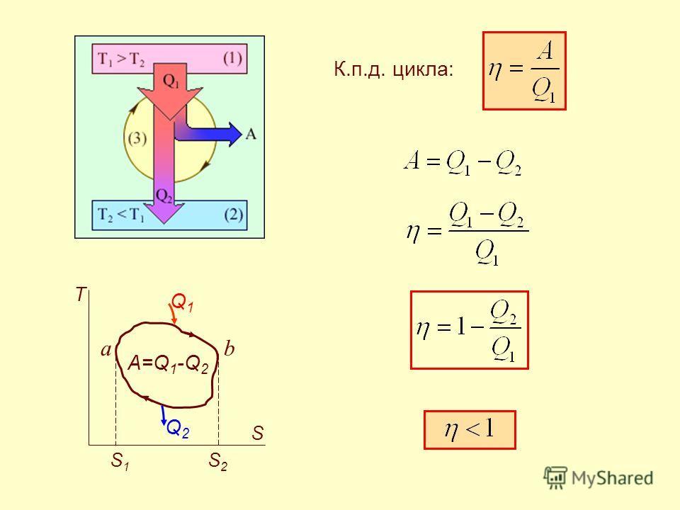 К.п.д. цикла: T S S1S1 S2S2 A=Q 1 -Q 2 Q1Q1 Q2Q2 ab