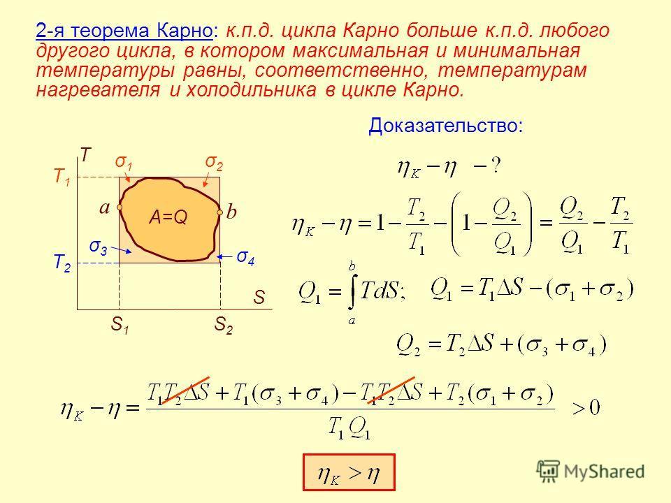 A=Q T S T1T1 T2T2 S1S1 S2S2 σ1σ1 σ2σ2 σ3σ3 σ4σ4 2-я теорема Карно: к.п.д. цикла Карно больше к.п.д. любого другого цикла, в котором максимальная и минимальная температуры равны, соответственно, температурам нагревателя и холодильника в цикле Карно. a