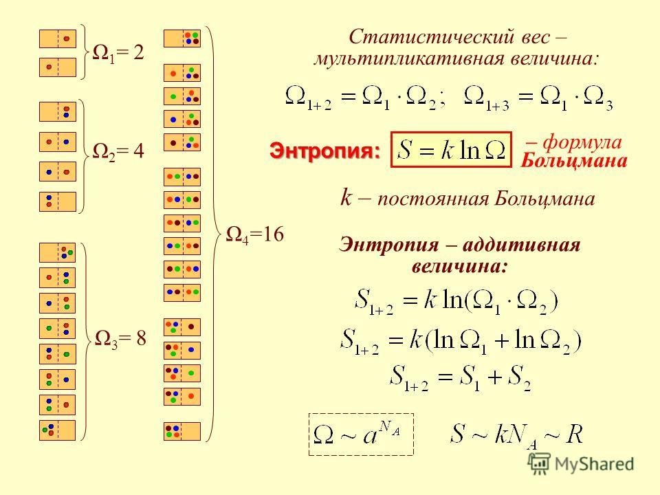 Ω 1 = 2 Ω 2 = 4 Ω 3 = 8 Ω 4 =16 Статистический вес – мультипликативная величина: Энтропия: Энтропия – аддитивная величина: – формула Больцмана k – постоянная Больцмана