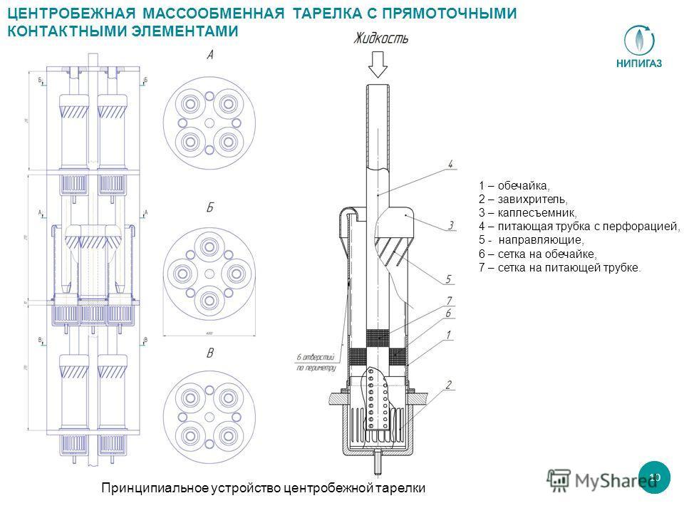 10 Принципиальное устройство центробежной тарелки ЦЕНТРОБЕЖНАЯ МАССООБМЕННАЯ ТАРЕЛКА С ПРЯМОТОЧНЫМИ КОНТАКТНЫМИ ЭЛЕМЕНТАМИ 1 – обечайка, 2 – завихритель, 3 – каплесъемник, 4 – питающая трубка с перфорацией, 5 - направляющие, 6 – сетка на обечайке, 7