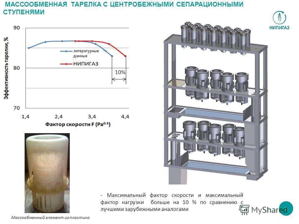 10% МАССООБМЕННАЯ ТАРЕЛКА С ЦЕНТРОБЕЖНЫМИ СЕПАРАЦИОННЫМИ СТУПЕНЯМИ 7 - Максимальный фактор скорости и максимальный фактор нагрузки больше на 10 % по сравнению с лучшими зарубежными аналогами Массообменный элемент из пластика