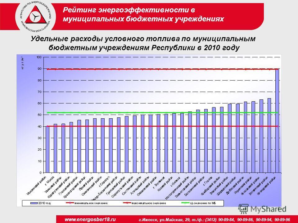 7 www.energosber18.ru г.Ижевск, ул.Майская, 29, т./ф.: (3412) 90-89-84, 90-89-86, 90-89-94, 90-89-96 Рейтинг энергоэффективности в муниципальных бюджетных учреждениях Удельные расходы условного топлива по муниципальным бюджетным учреждениям Республик