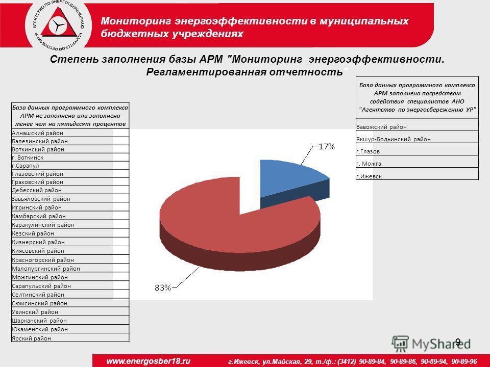 99 www.energosber18.ru г.Ижевск, ул.Майская, 29, т./ф.: (3412) 90-89-84, 90-89-86, 90-89-94, 90-89-96 Мониторинг энергоэффективности в муниципальных бюджетных учреждениях База данных программного комплекса АРМ заполнена посредством содействия специал