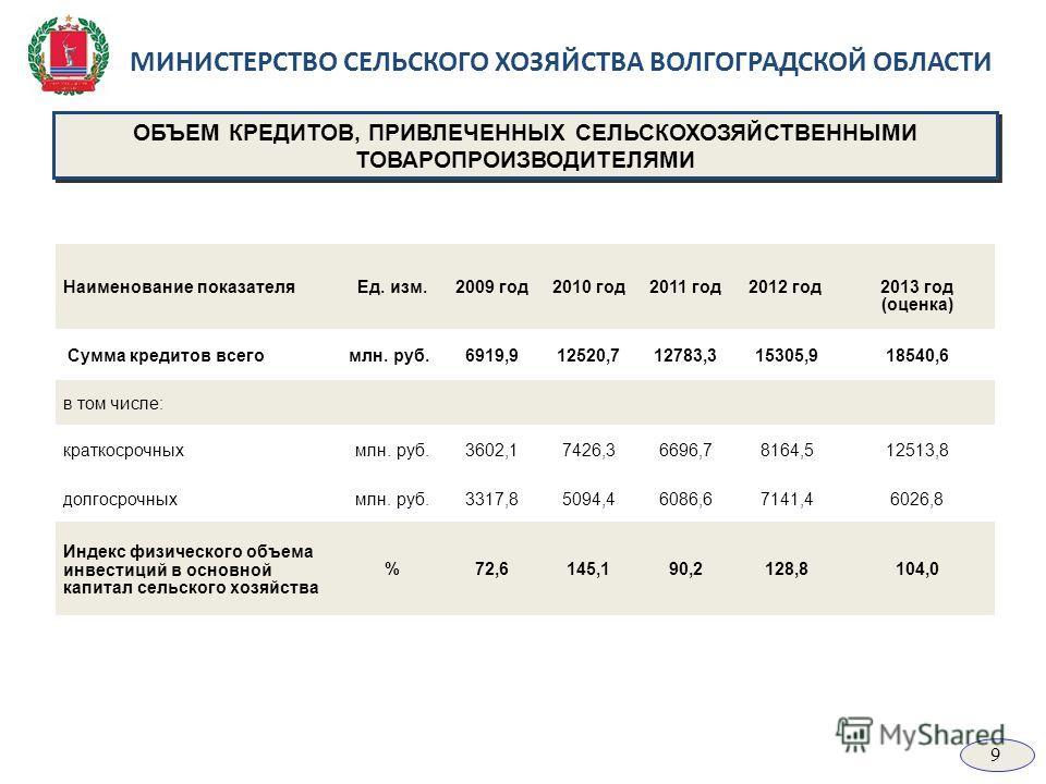 МИНИСТЕРСТВО СЕЛЬСКОГО ХОЗЯЙСТВА ВОЛГОГРАДСКОЙ ОБЛАСТИ Наименование показателяЕд. изм.2009 год2010 год2011 год2012 год 2013 год (оценка) Сумма кредитов всегомлн. руб.6919,912520,712783,315305,918540,6 в том числе: краткосрочныхмлн. руб.3602,17426,366