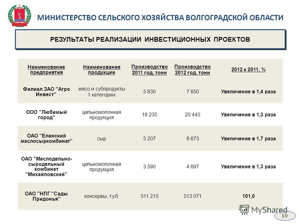 МИНИСТЕРСТВО СЕЛЬСКОГО ХОЗЯЙСТВА ВОЛГОГРАДСКОЙ ОБЛАСТИ РЕЗУЛЬТАТЫ РЕАЛИЗАЦИИ ИНВЕСТИЦИОННЫХ ПРОЕКТОВ Наименование предприятия Наименование продукции Производство 2011 год, тонн Производство 2012 год, тонн 2012 к 2011, % Филиал ЗАО