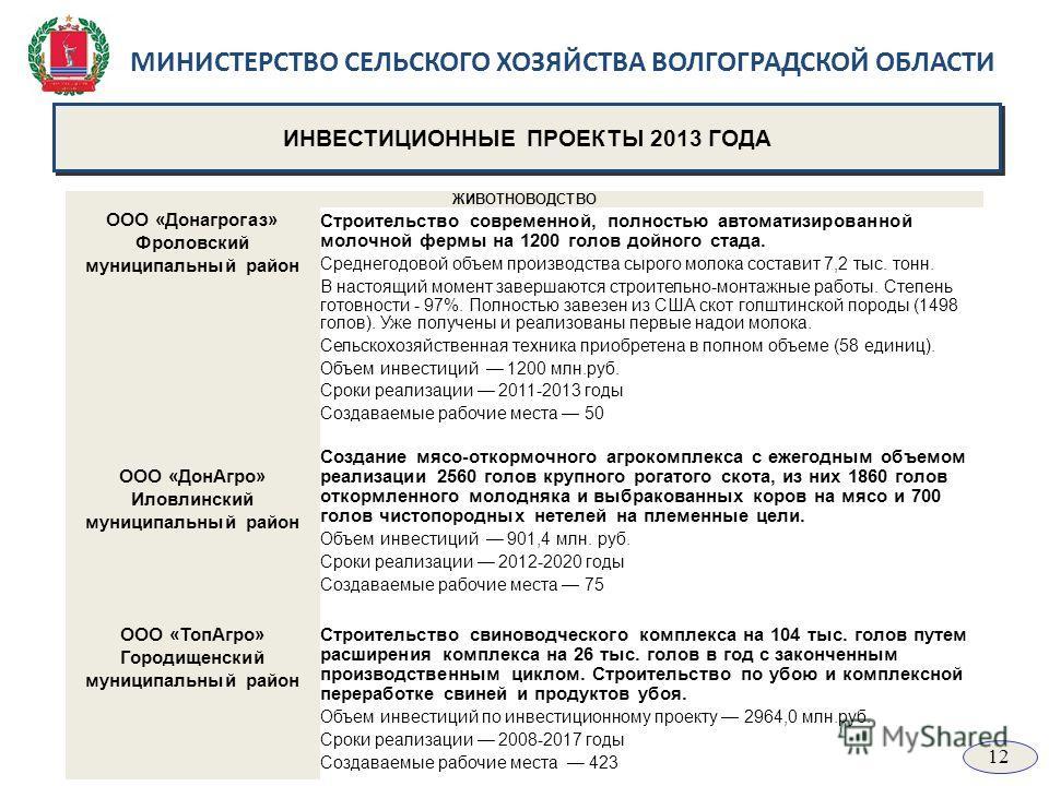 МИНИСТЕРСТВО СЕЛЬСКОГО ХОЗЯЙСТВА ВОЛГОГРАДСКОЙ ОБЛАСТИ ИНВЕСТИЦИОННЫЕ ПРОЕКТЫ 2013 ГОДА ЖИВОТНОВОДСТВО ООО «Донагрогаз» Фроловский муниципальный район Строительство современной, полностью автоматизированной молочной фермы на 1200 голов дойного стада.