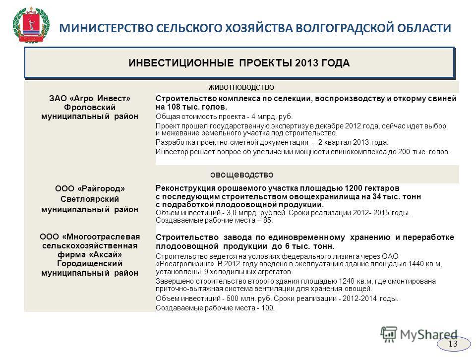 МИНИСТЕРСТВО СЕЛЬСКОГО ХОЗЯЙСТВА ВОЛГОГРАДСКОЙ ОБЛАСТИ ИНВЕСТИЦИОННЫЕ ПРОЕКТЫ 2013 ГОДА ЖИВОТНОВОДСТВО ЗАО «Агро Инвест» Фроловский муниципальный район Строительство комплекса по селекции, воспроизводству и откорму свиней на 108 тыс. голов. Общая сто