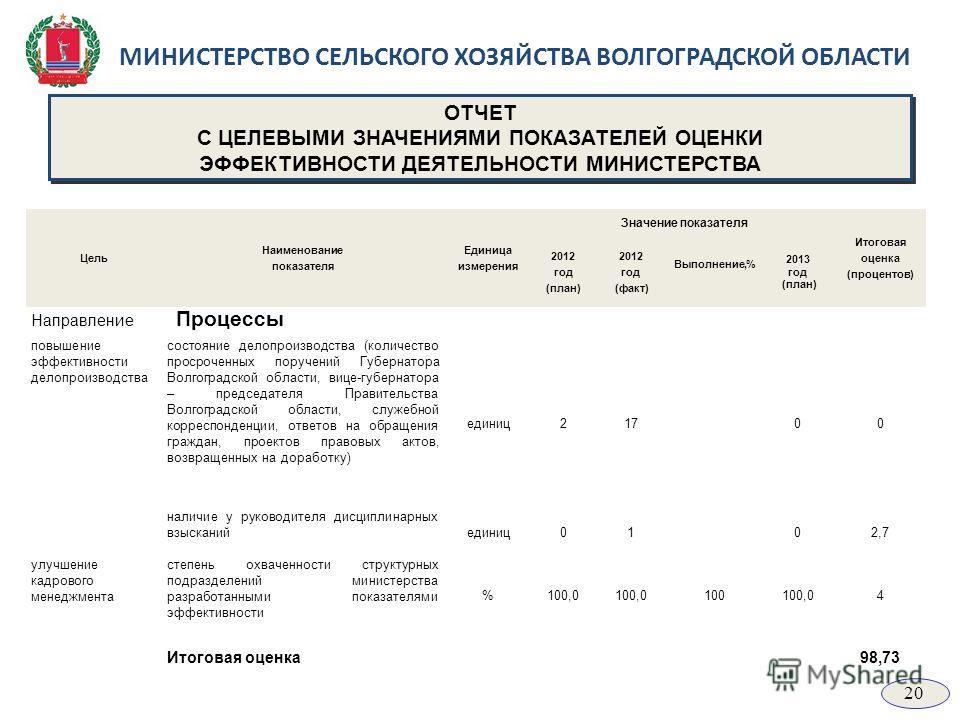 МИНИСТЕРСТВО СЕЛЬСКОГО ХОЗЯЙСТВА ВОЛГОГРАДСКОЙ ОБЛАСТИ Цель Наименование показателя Единица измерения Значение показателя Итоговая оценка (процентов) 2012 год (план) 2012 год (факт) Выполнение,% 2013 год (план) Направление Процессы повышение эффектив