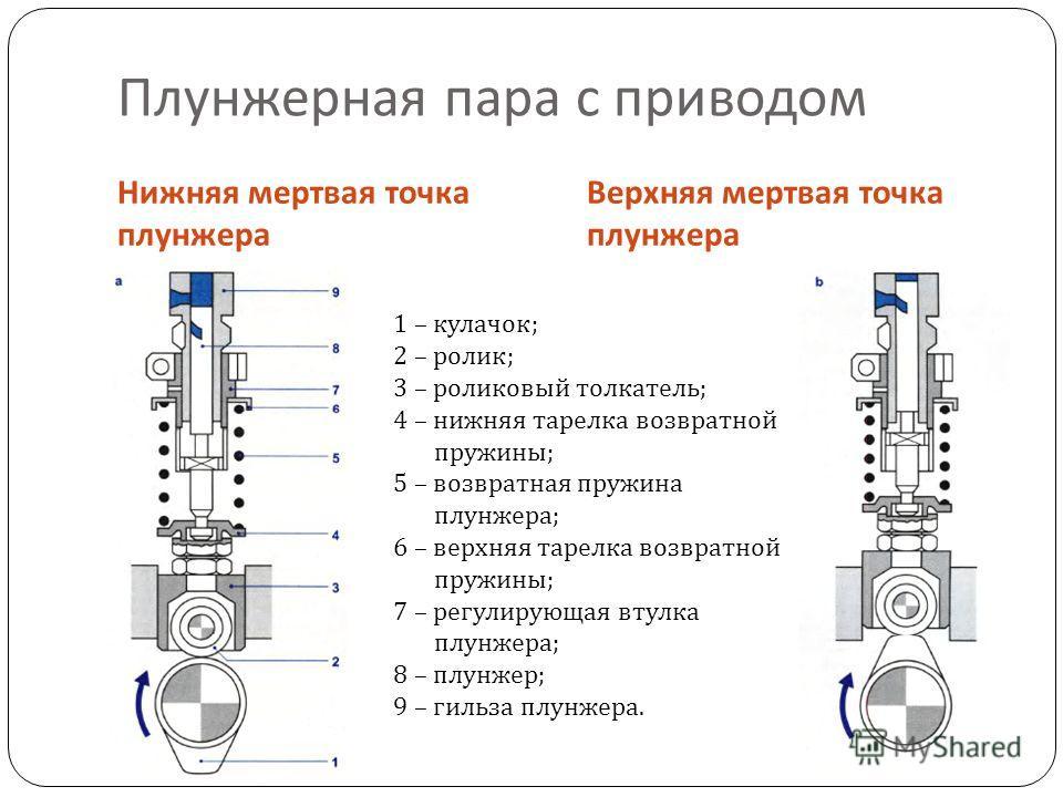 Плунжерная пара с приводом Нижняя мертвая точка плунжера Верхняя мертвая точка плунжера 1 – кулачок ; 2 – ролик ; 3 – роликовый толкатель ; 4 – нижняя тарелка возвратной пружины ; 5 – возвратная пружина плунжера ; 6 – верхняя тарелка возвратной пружи