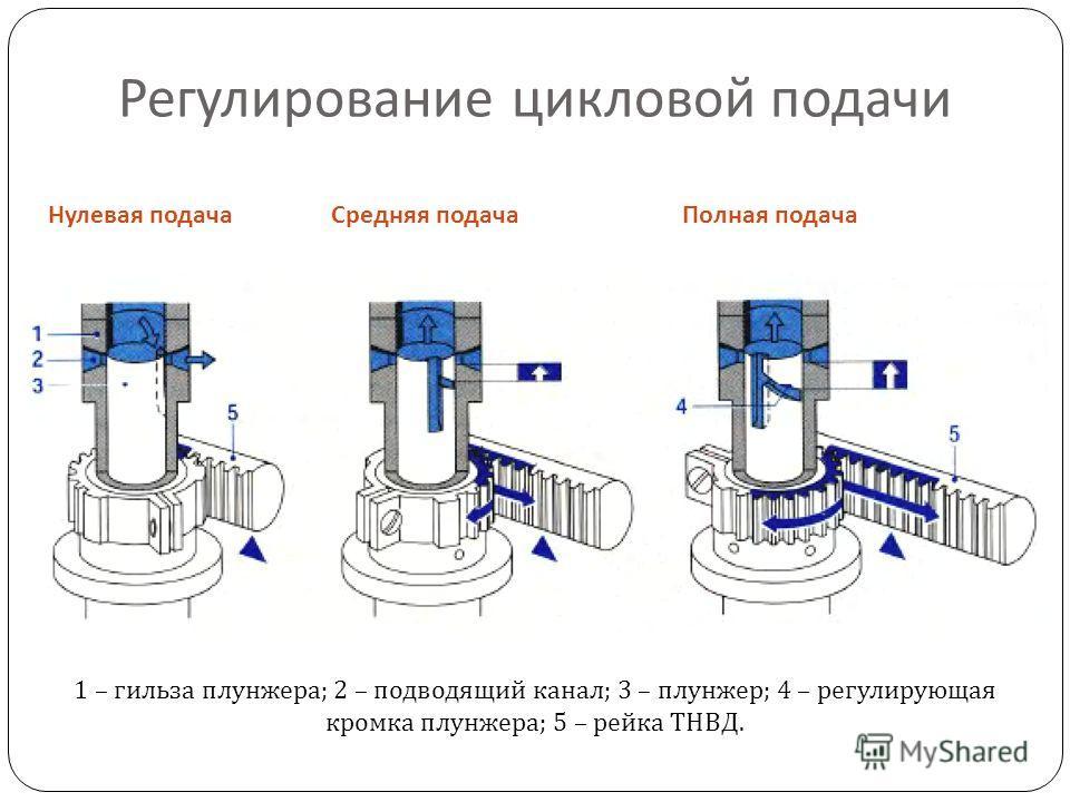 Регулирование цикловой подачи Нулевая подачаСредняя подачаПолная подача 1 – гильза плунжера ; 2 – подводящий канал ; 3 – плунжер ; 4 – регулирующая кромка плунжера ; 5 – рейка ТНВД.
