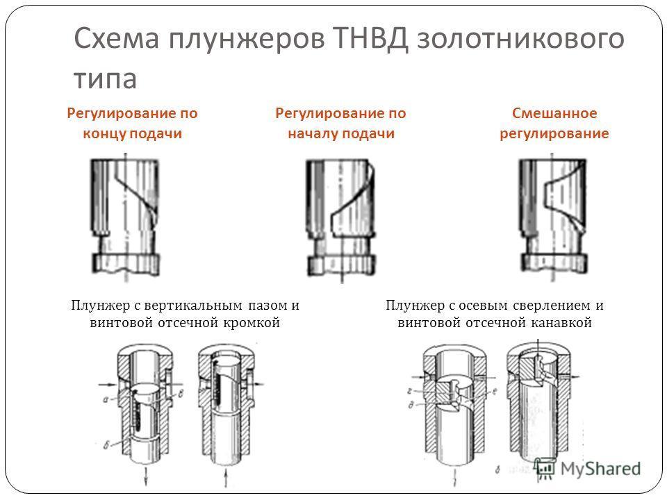 Схема плунжеров ТНВД золотникового типа Регулирование по концу подачи Регулирование по началу подачи Смешанное регулирование Плунжер с вертикальным пазом и винтовой отсечной кромкой Плунжер с осевым сверлением и винтовой отсечной канавкой